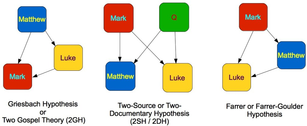 a case for markan priority Farmer's argument for matthean priority  if, on the other hand, we accept markan priority, we must also accept that matthew or luke knew the work of the other,.