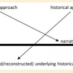 "How ""Biblical History"" is Fundamentally Different From Other Historical Research"