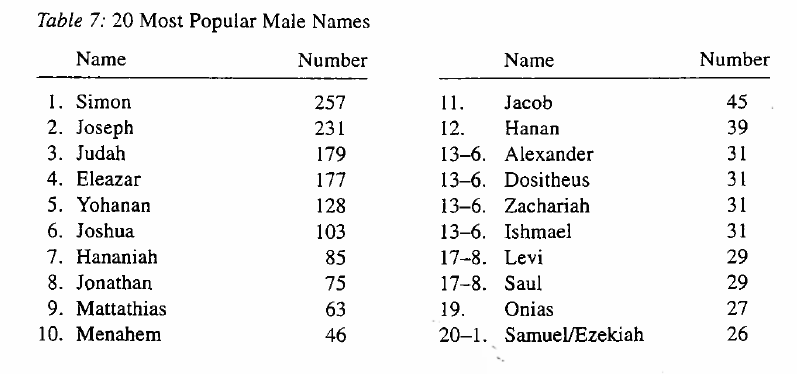 Ilans Lexicon Lists James Jacob As The 11th Most Popular Male Name In Palestine Between 330 Bce And 200 Ce Joshua Jesus Ranks 6