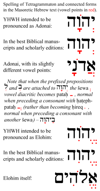 The spelling of the Tetragrammaton and connect...